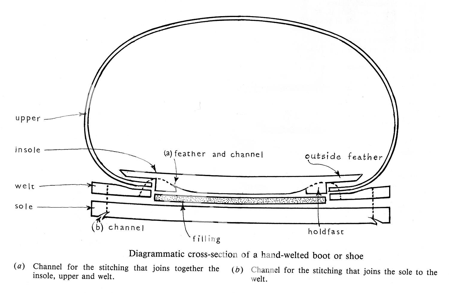 Exhibition details staffordshire past track cross section diagram showing shoe construction pooptronica